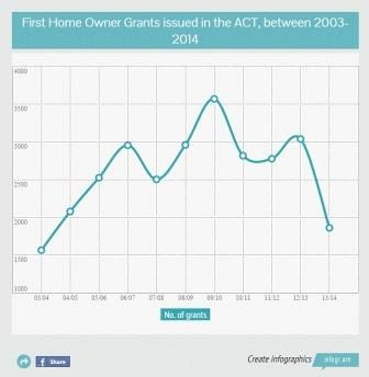 First Home Owner Grants Lowest In 10 Years Under New Policy